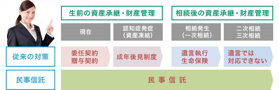 一般的な資産継承の対策と民事信託